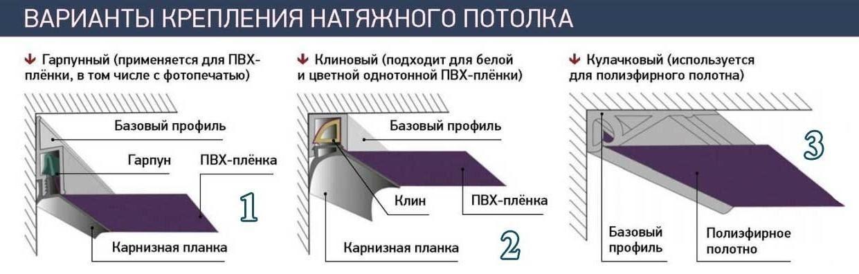 Виды монтажа натяжных потолков: какой метод выбрать