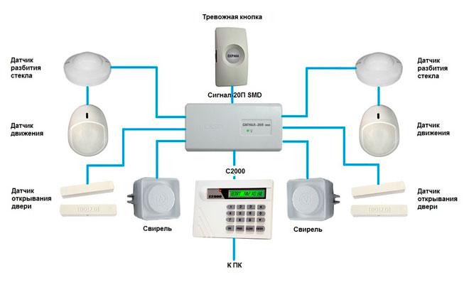 Основные элементы беспроводной охранной системы
