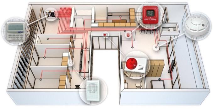 Структура расположения беспроводной охранной системы в офисе
