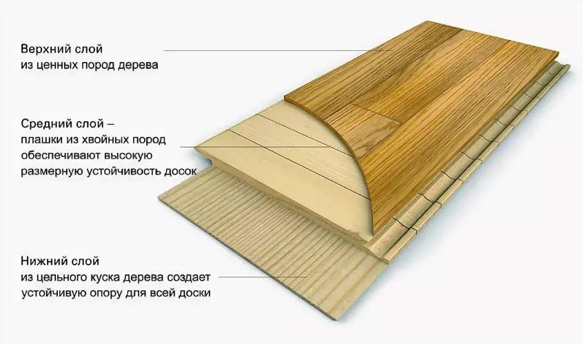 Полы из древесины хвойных пород