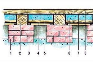 Схема утепления пола из дерева