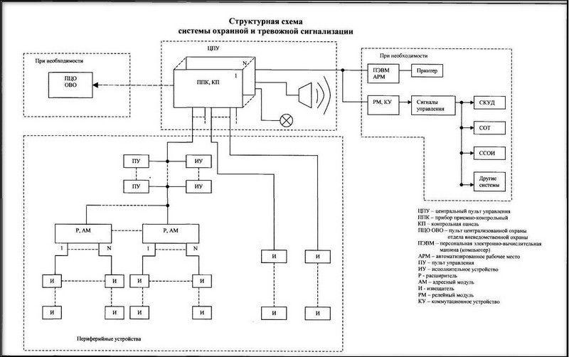 Структурная схема сигнализации