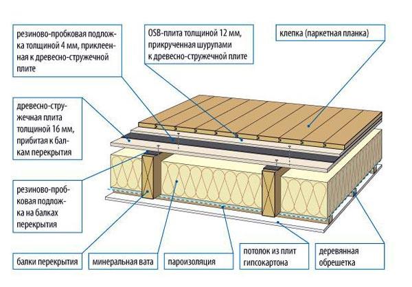 Схема расположения слоев деревянного пола